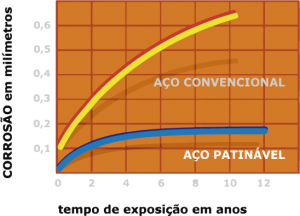 aco_patinavel